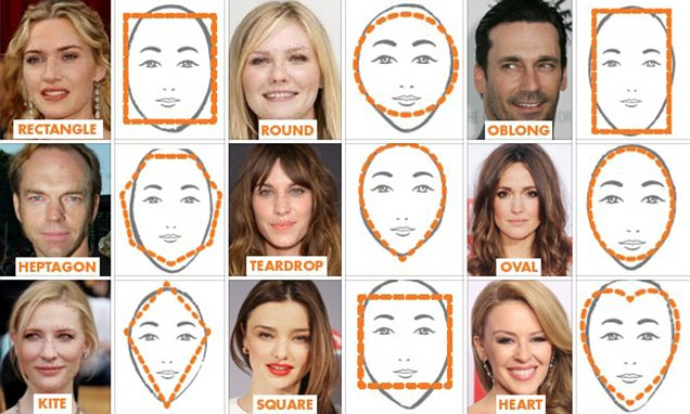Celebrity Face Shapes